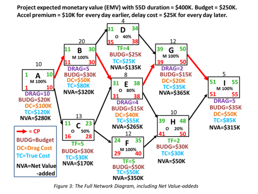 Figure 3 Full network diagram including value addeds